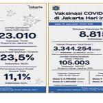 DKI Jakarta Kini Telah Mencapai 394.831 Per Sejuta Penduduk